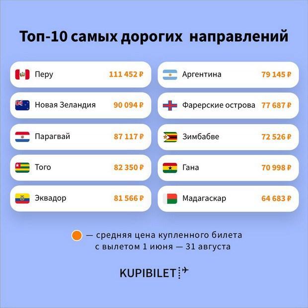 Названы самые дорогие для перелётов страны